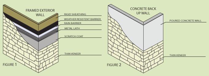 Kettle Valley Stone Thin Brick Veneer